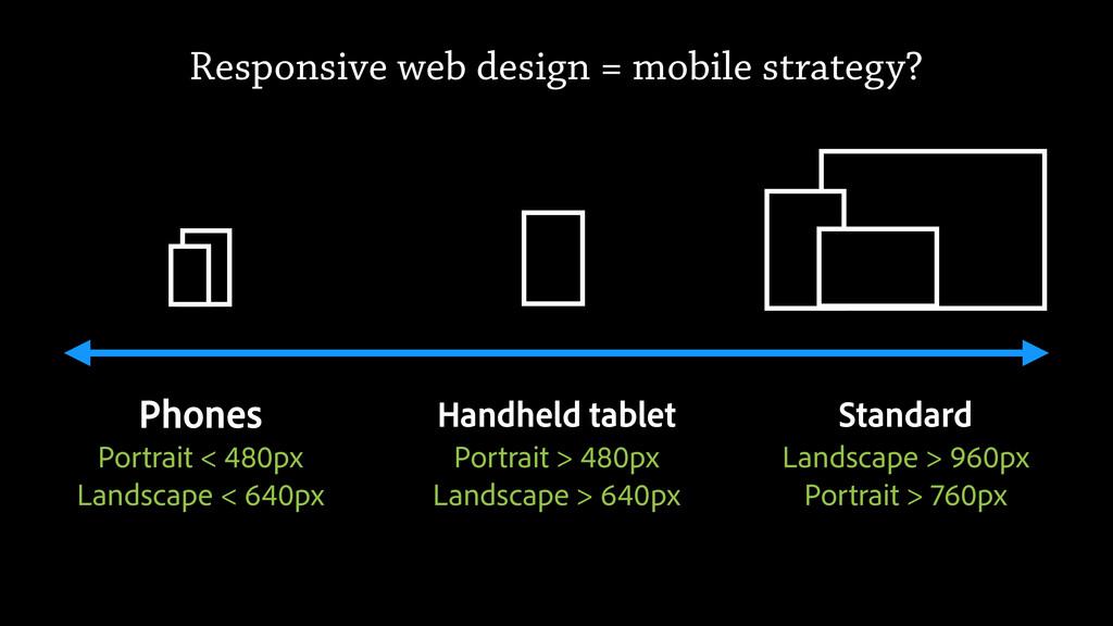 Phones Standard Handheld tablet Portrait < 480p...