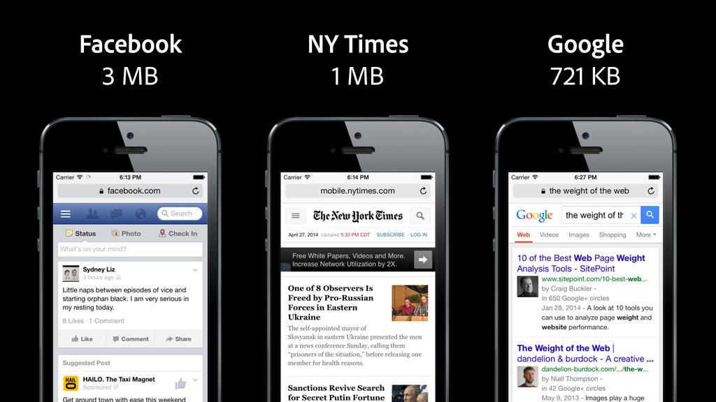 Facebook 3 MB NY Times 1 MB Google 721 KB