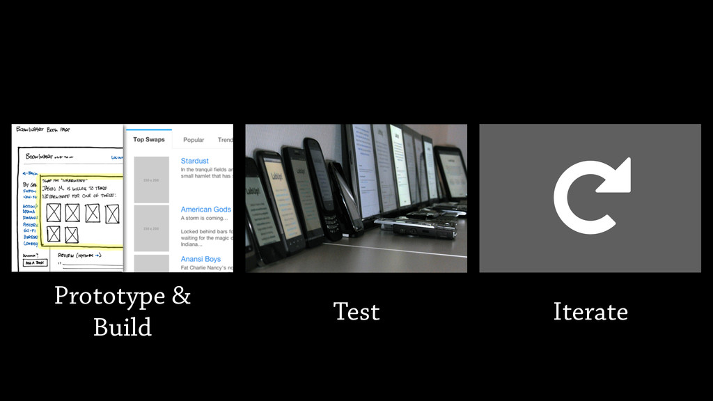 Prototype & Build Test ↻ Iterate