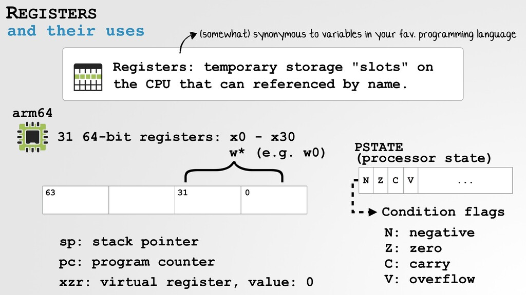 REGISTERS and their uses Registers: temporary s...