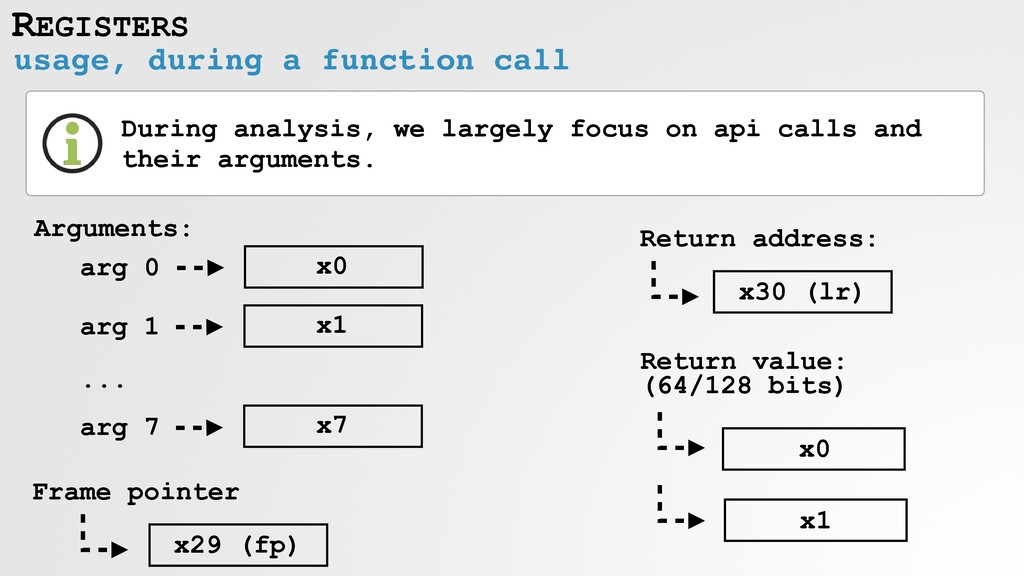 REGISTERS usage, during a function call During ...