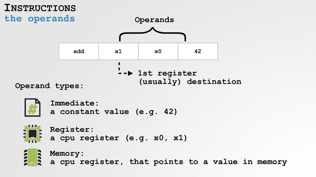 INSTRUCTIONS the operands add x1 x0 42 Operand ...