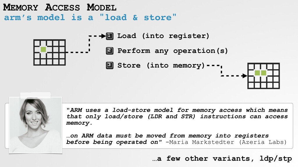 """MEMORY ACCESS MODEL arm's model is a """"load & st..."""