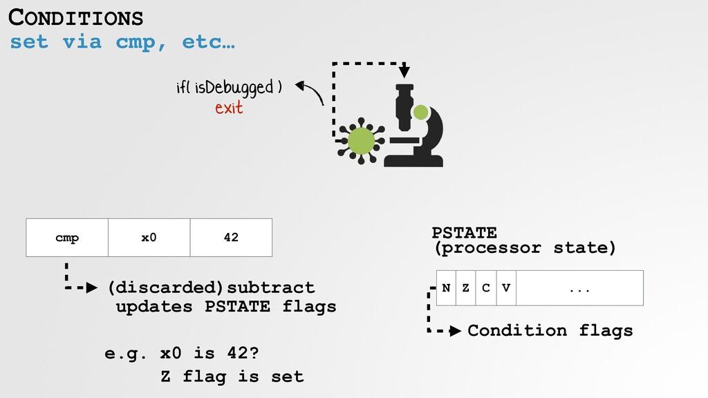 CONDITIONS set via cmp, etc… if( isDebugged )  ...