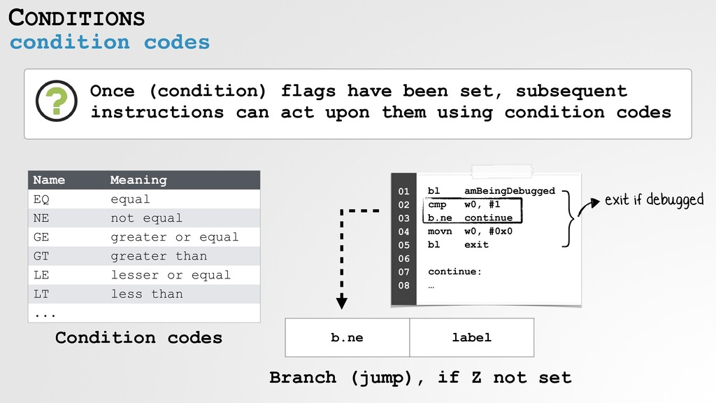 CONDITIONS condition codes Once (condition) fla...