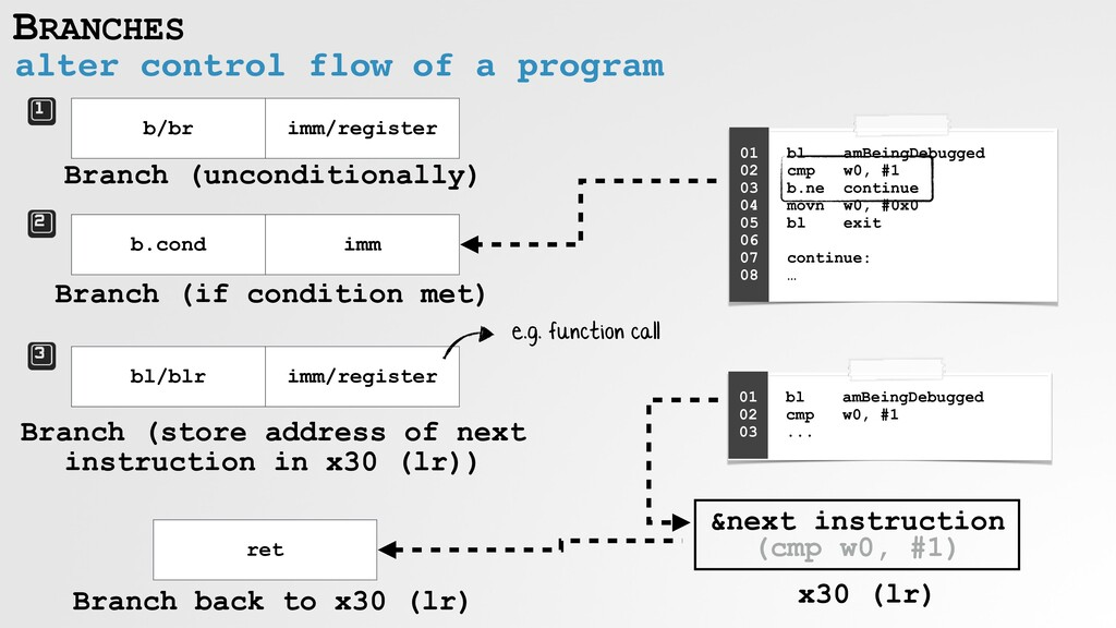 BRANCHES alter control flow of a program b/br i...