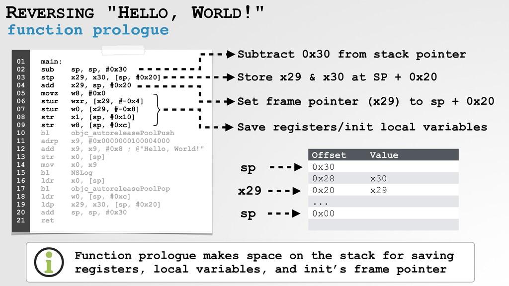 "REVERSING ""HELLO, WORLD!"" function prologue Off..."