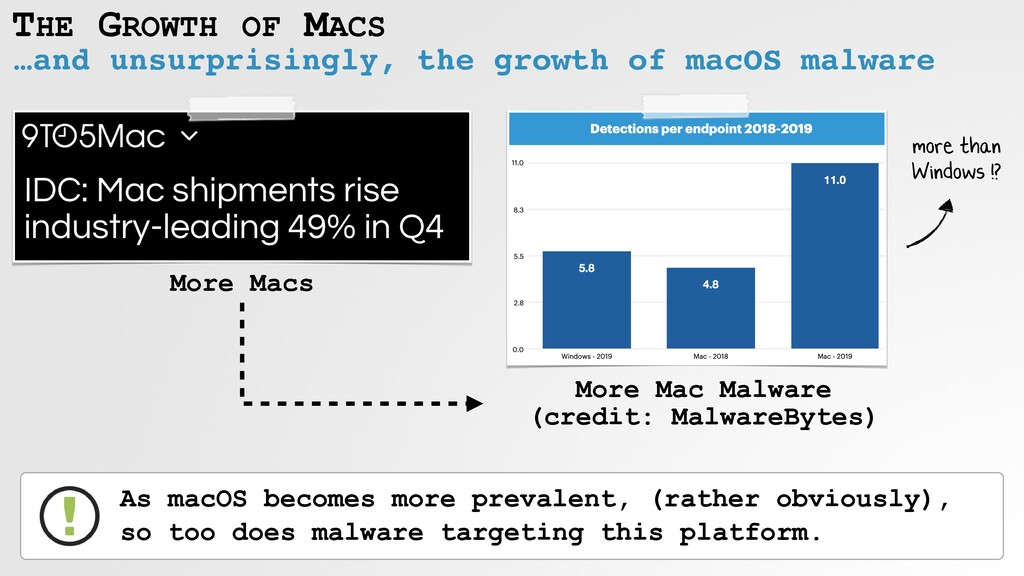 THE GROWTH OF MACS …and unsurprisingly, the gro...