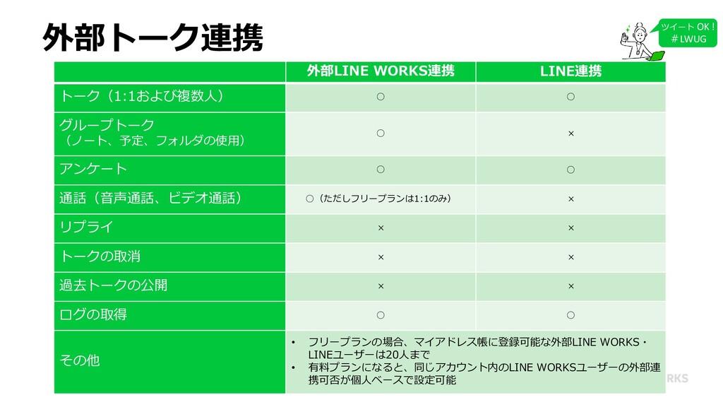 外部トーク連携 ツイート OK ! #LWUG 外部LINE WORKS連携 LINE連携 ト...