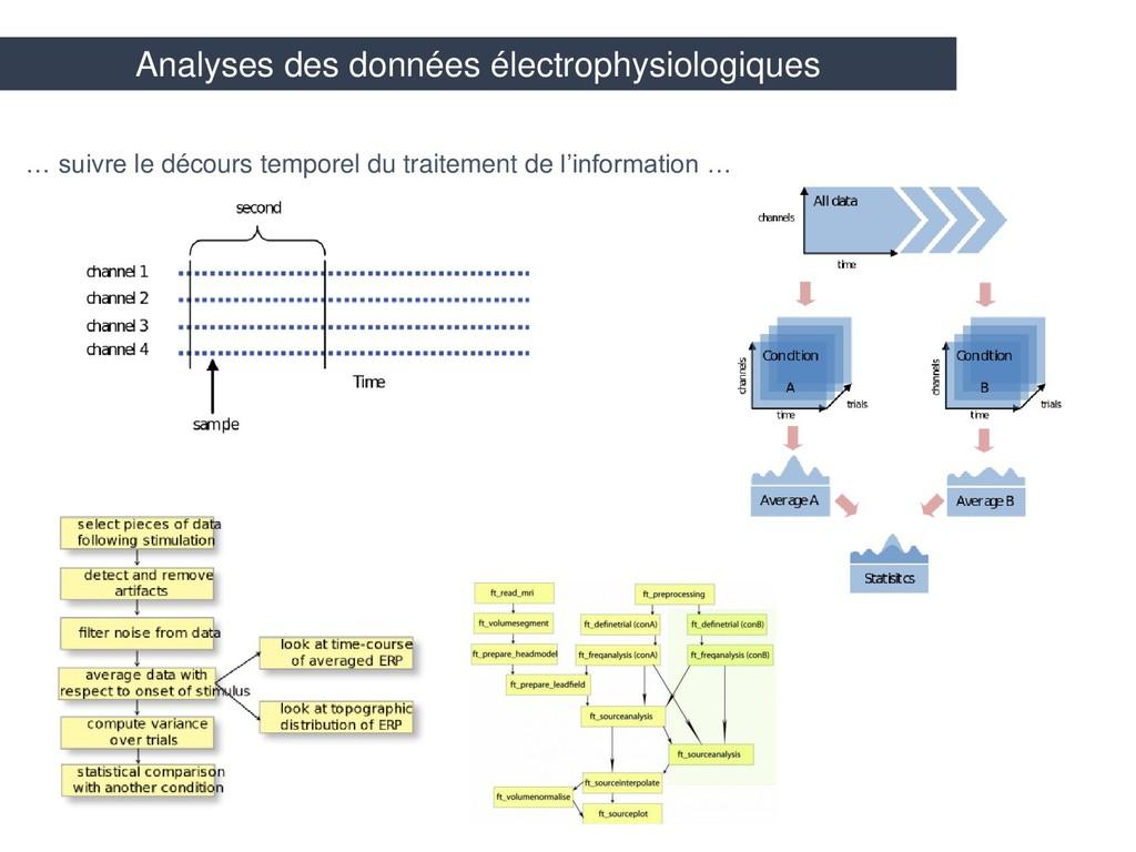 Analyses des données électrophysiologiques … su...