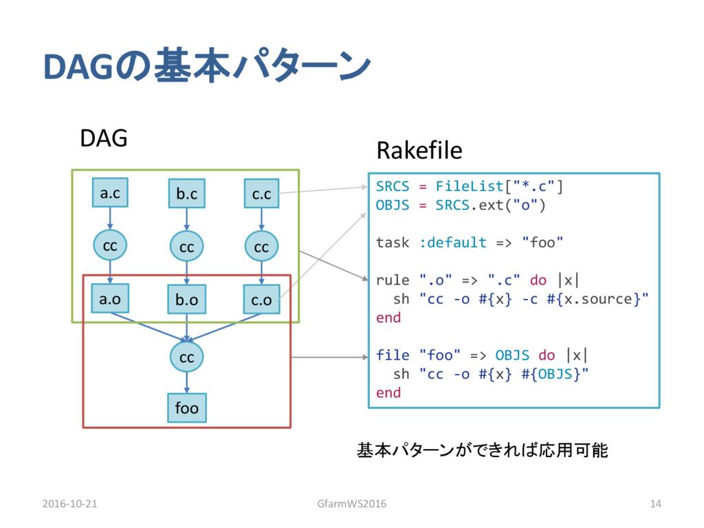 """SRCS = FileList[""""*.c""""] OBJS = SRCS.ext(""""o"""") tas..."""