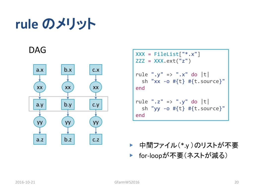 rule のメリット ▶ 中間ファイル(*.y )のリストが不要 ▶ for-loopが不要(...