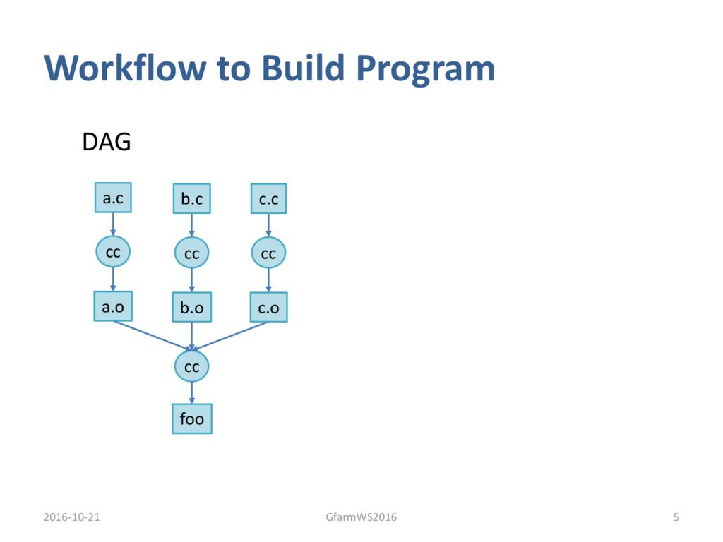 Workflow to Build Program 2016-10-21 5 GfarmWS2...