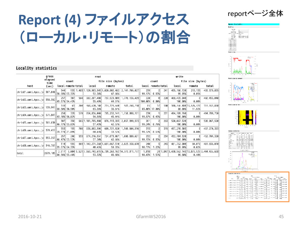 Report (4) ファイルアクセス (ローカル・リモート)の割合 2016-10-21 G...
