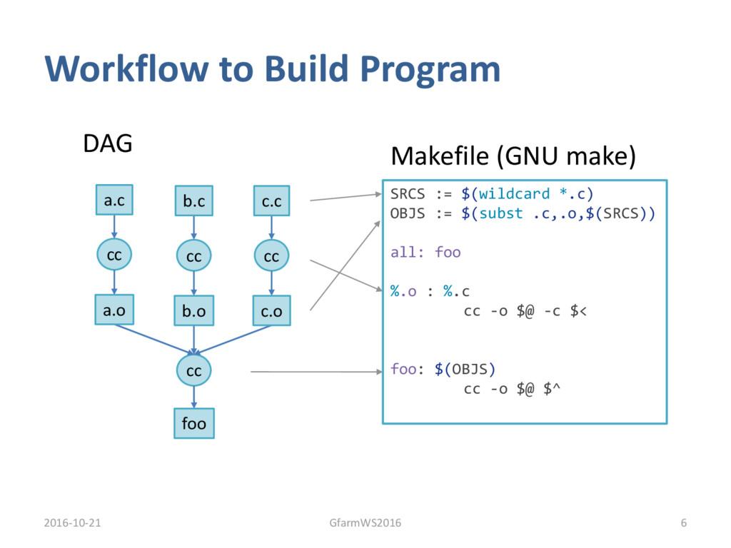 Workflow to Build Program 2016-10-21 6 GfarmWS2...