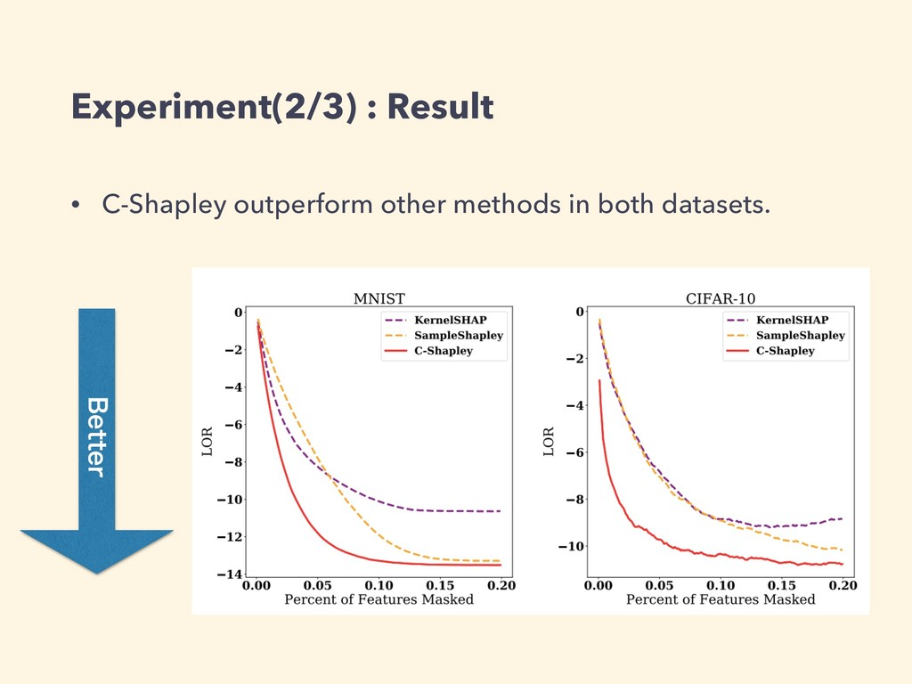 Experiment(2/3) : Result • C-Shapley outperform...