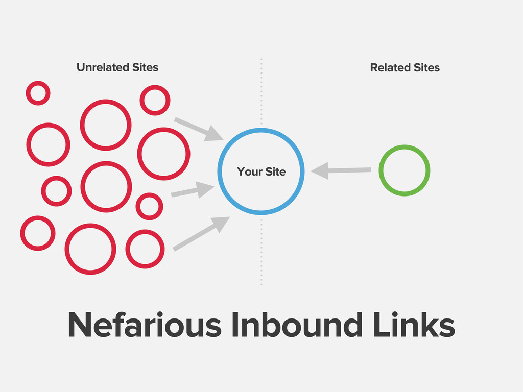 Nefarious Inbound Links Unrelated Sites Related...