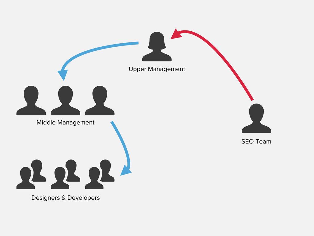 Upper Management  Middle Management      Desig...