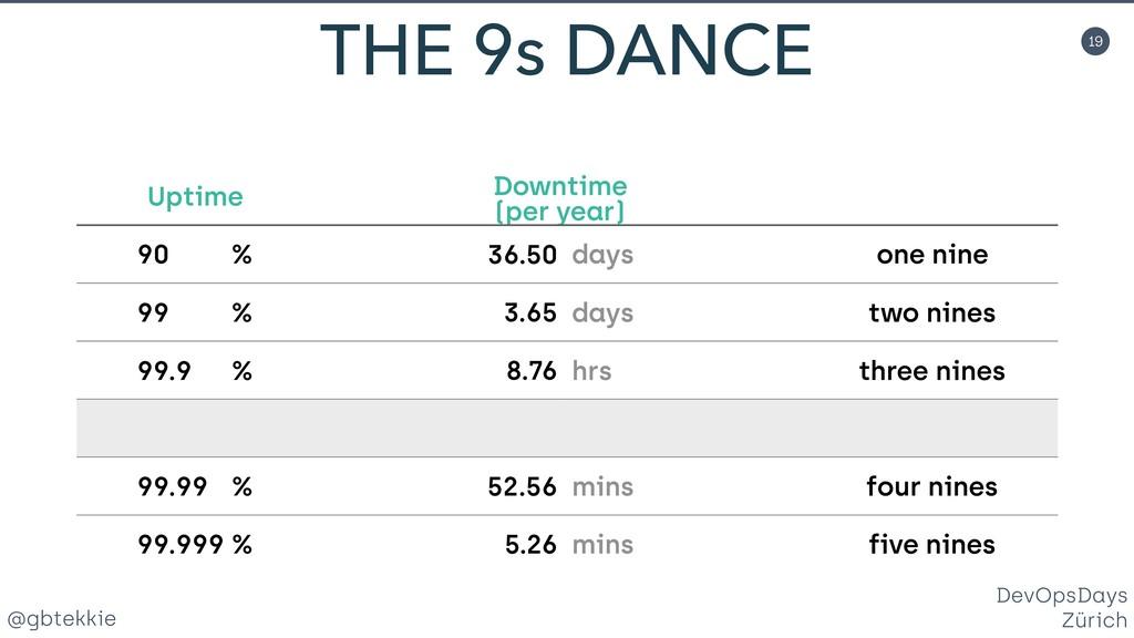 @gbtekkie DevOpsDays Zürich 19 THE 9s DANCE Upt...