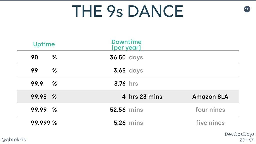@gbtekkie DevOpsDays Zürich 20 THE 9s DANCE Upt...