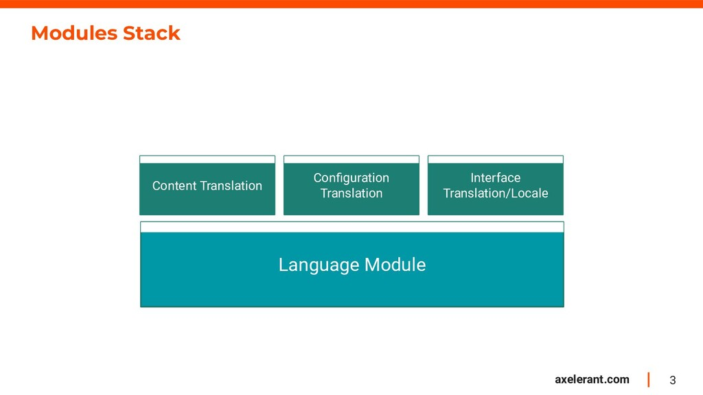 3 axelerant.com Modules Stack Content Translati...