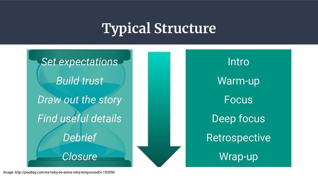 Typical Structure 18 Set expectations Build tru...