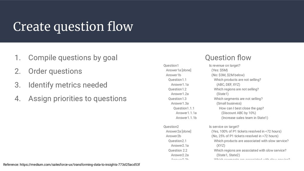 Create question flow 1. Compile questions by goa...
