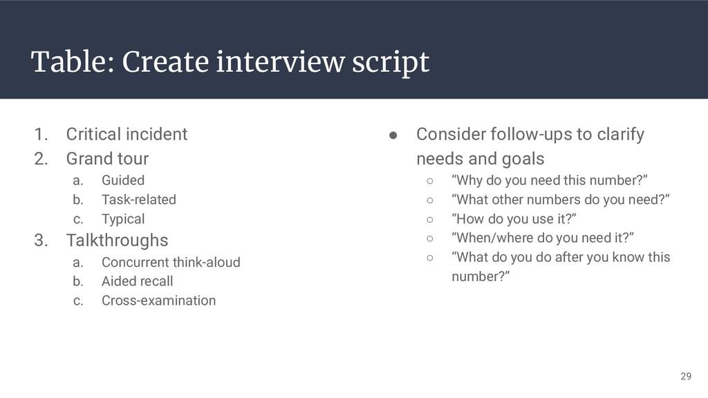 29 Table: Create interview script 1. Critical i...