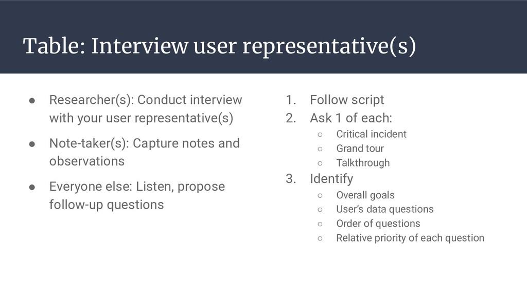 Table: Interview user representative(s) ● Resea...