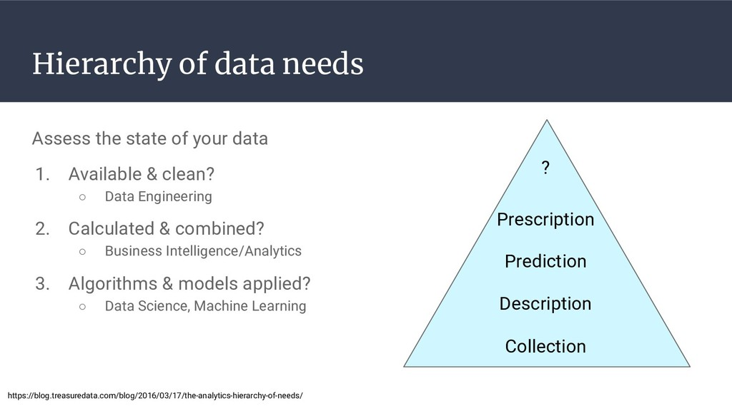 Hierarchy of data needs Assess the state of you...
