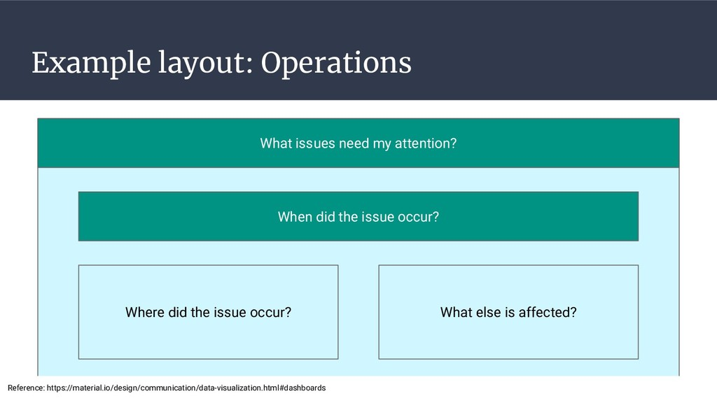 Example layout: Operations When did the issue o...