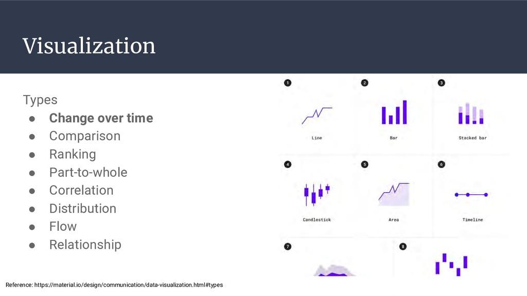 Visualization Types ● Change over time ● Compar...