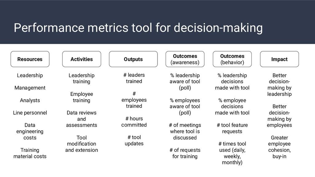 Performance metrics tool for decision-making Re...
