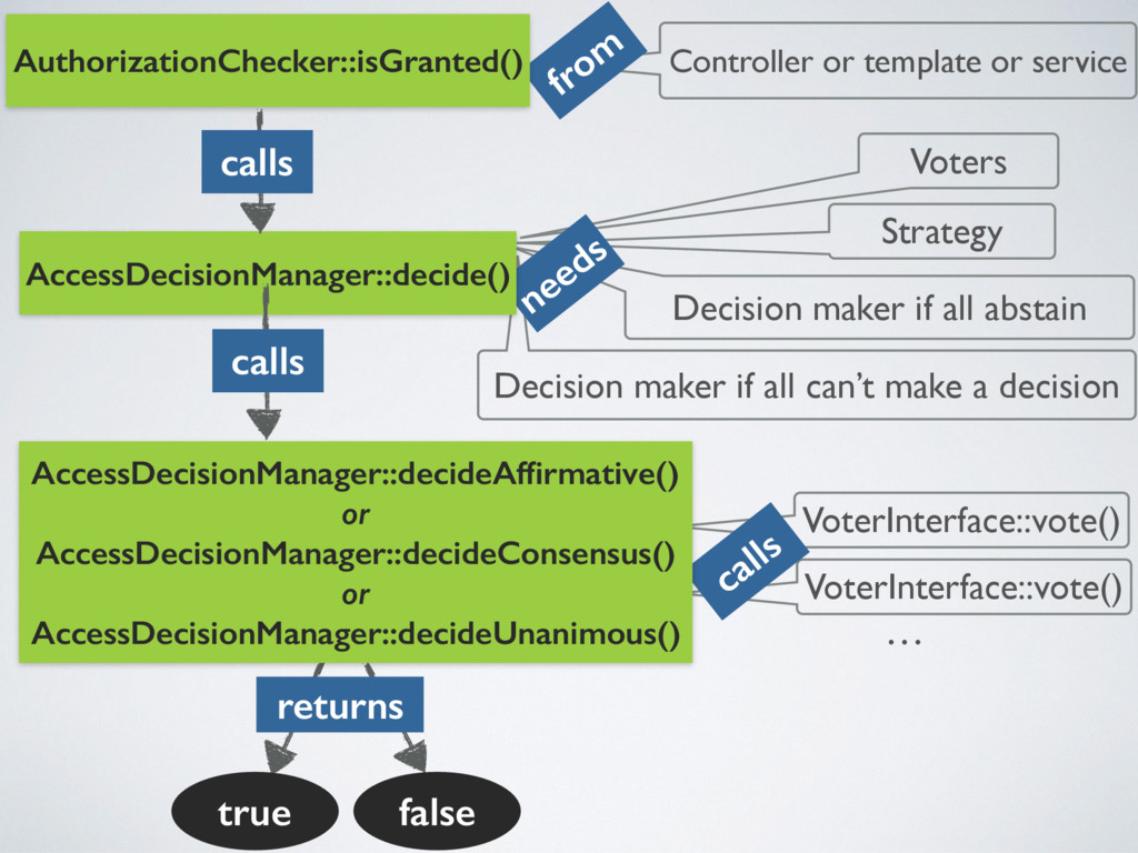 Controller or template or service from VoterInt...