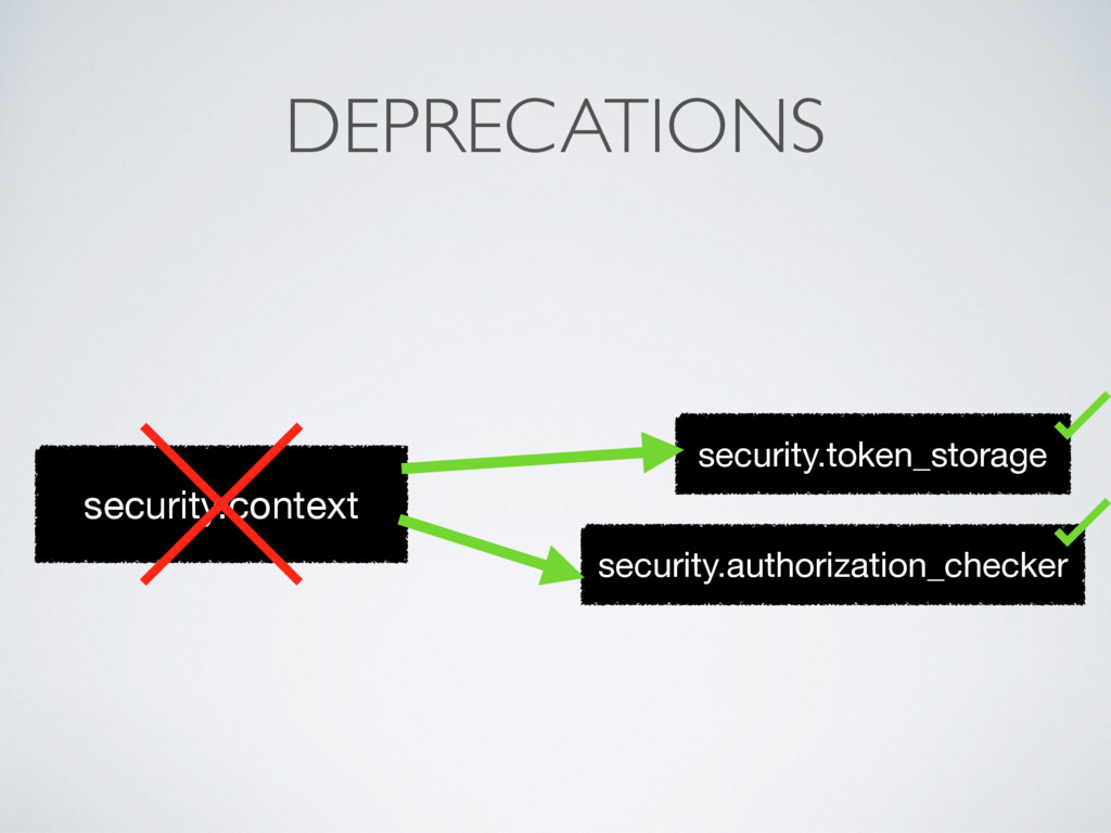 security.context security.token_storage securit...