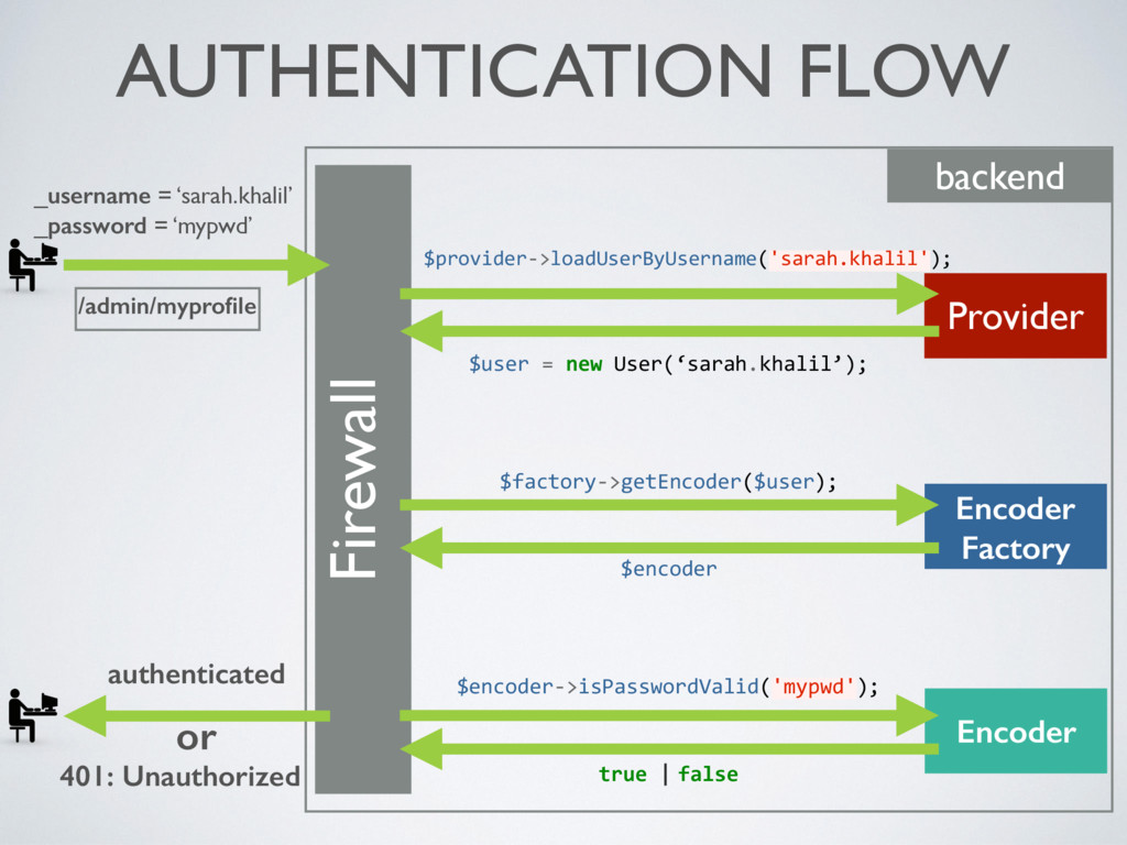 AUTHENTICATION FLOW Firewall backend _username ...
