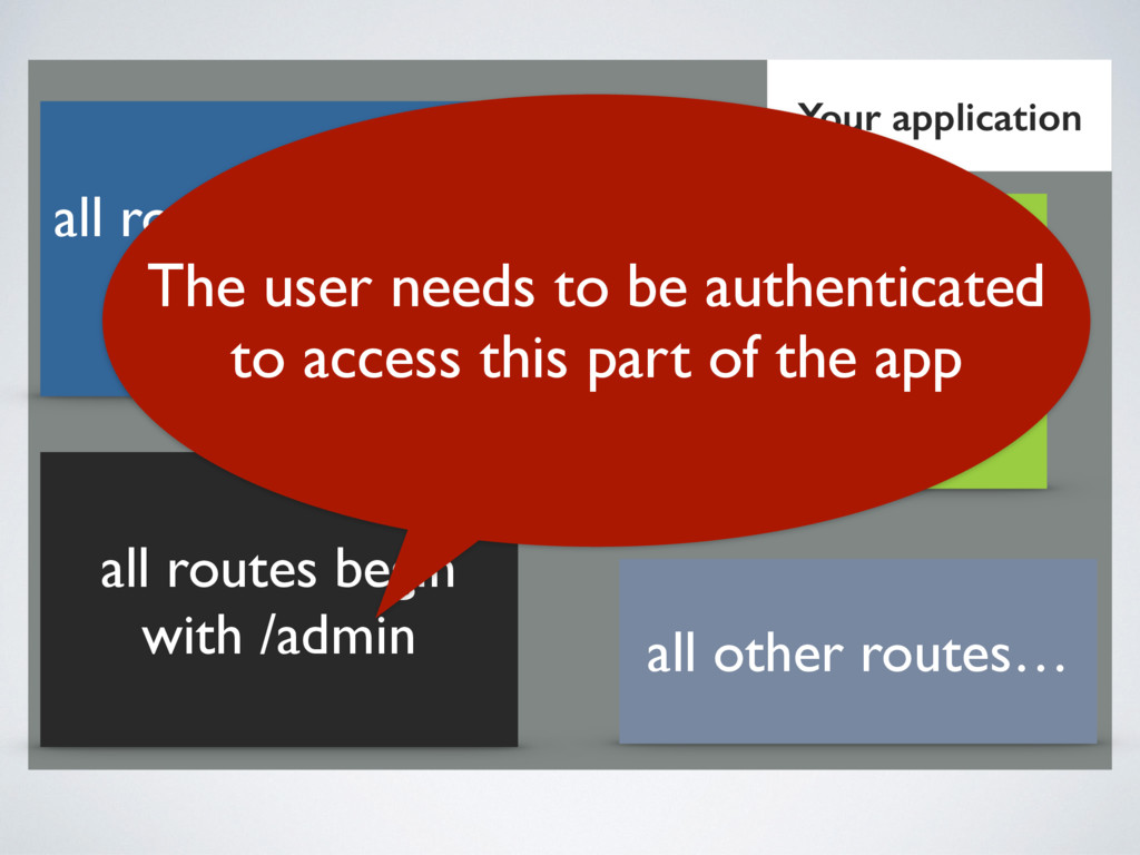 Your application all routes begin with /admin a...