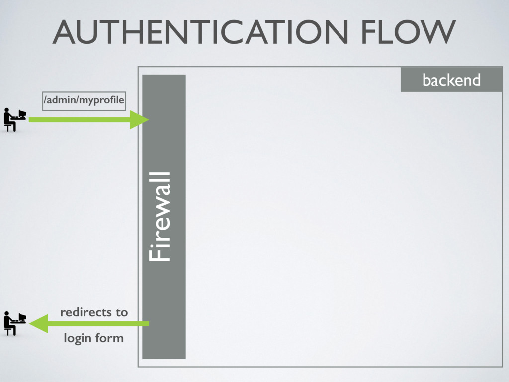AUTHENTICATION FLOW Firewall backend redirects ...