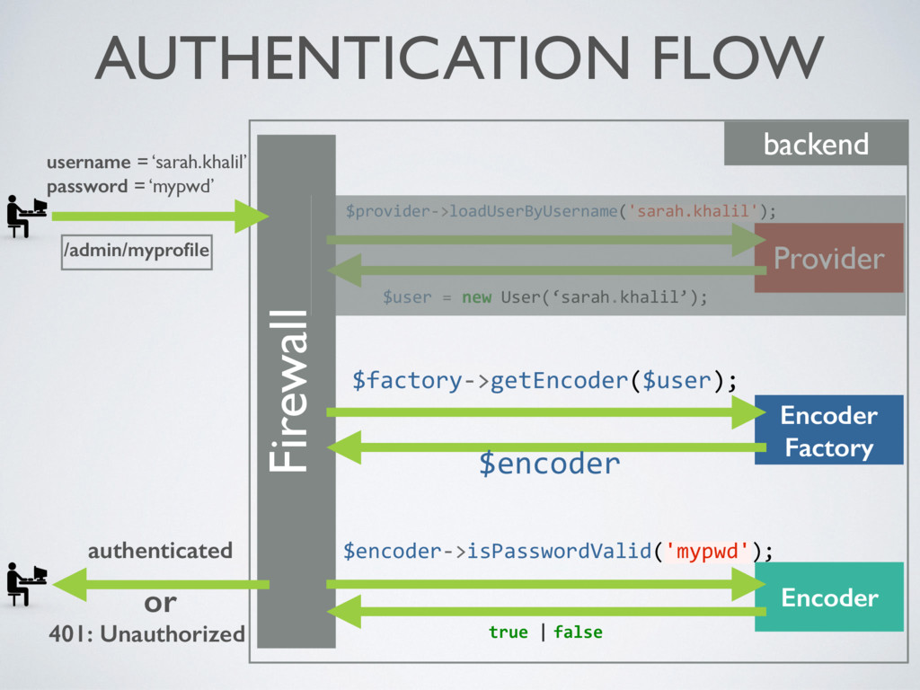 AUTHENTICATION FLOW Firewall backend username =...