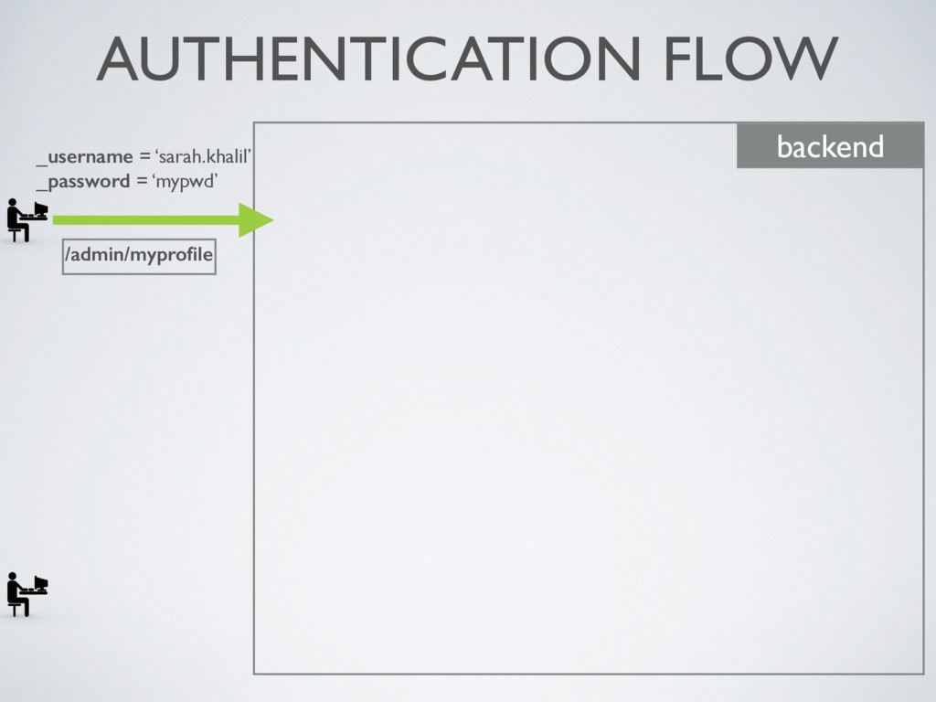 AUTHENTICATION FLOW backend _username = 'sarah....