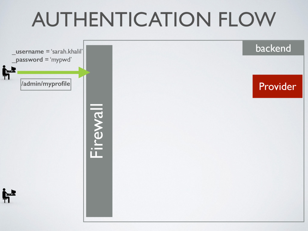 AUTHENTICATION FLOW Firewall backend Provider _...