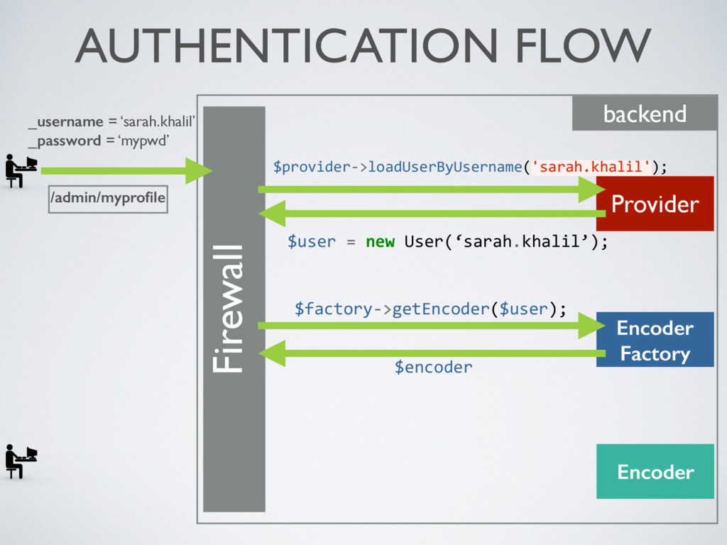 AUTHENTICATION FLOW Firewall backend Provider $...
