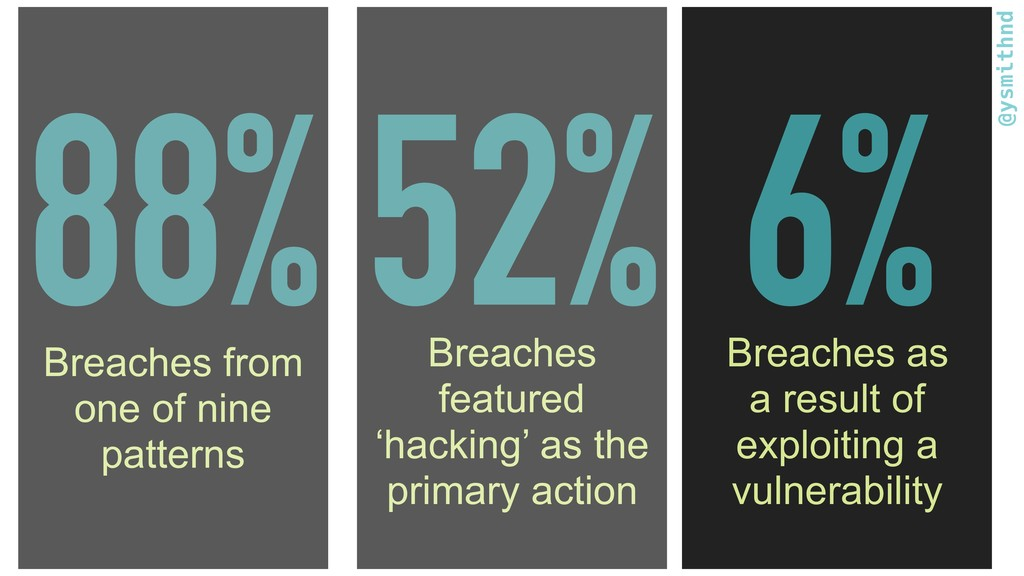 @ysmithnd 88% Breaches from one of nine pattern...
