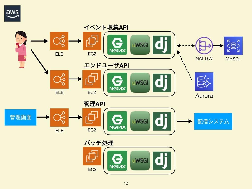 12 ELB NAT GW MYSQL Aurora EC2 EC2 ΠϕϯτऩूAPI EC...
