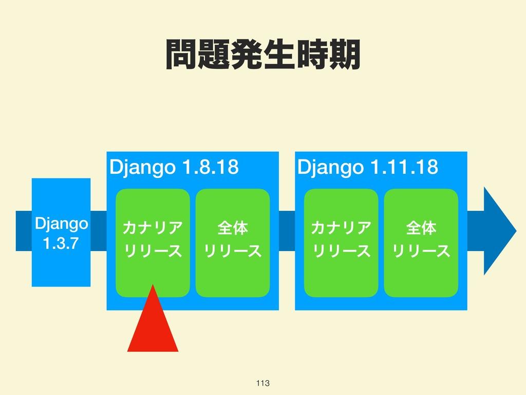 ൃੜظ 113 Django 1.3.7 Django 1.11.18 Django 1...