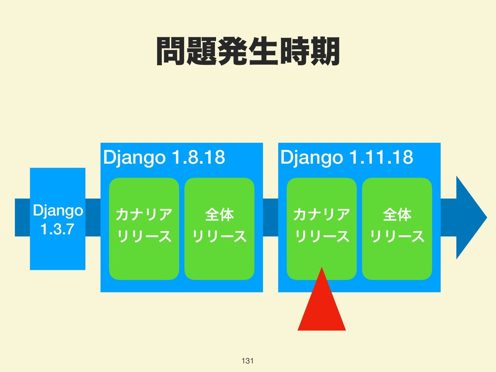 ൃੜظ 131 Django 1.3.7 Django 1.11.18 Django 1...