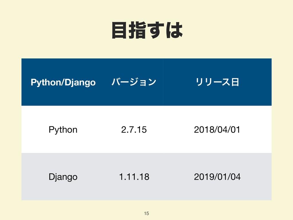 ࢦ͢ 15 Python/Django όʔδϣϯ ϦϦʔε Python 2.7.15...