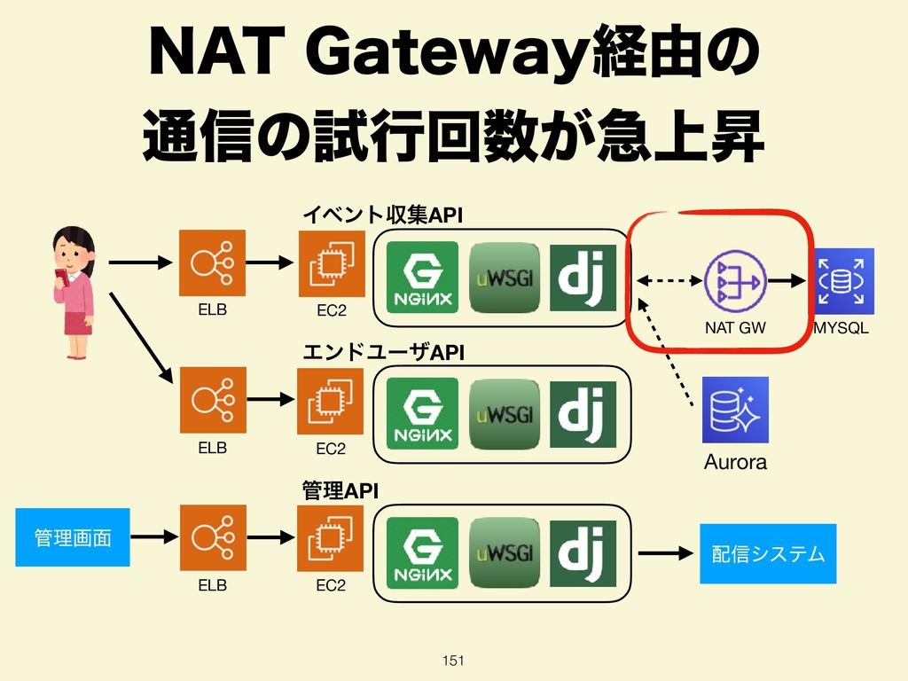 "/""5(BUFXBZܦ༝ͷ ௨৴ͷࢼߦճ͕ٸ্ঢ 151 NAT GW MYSQL Au..."