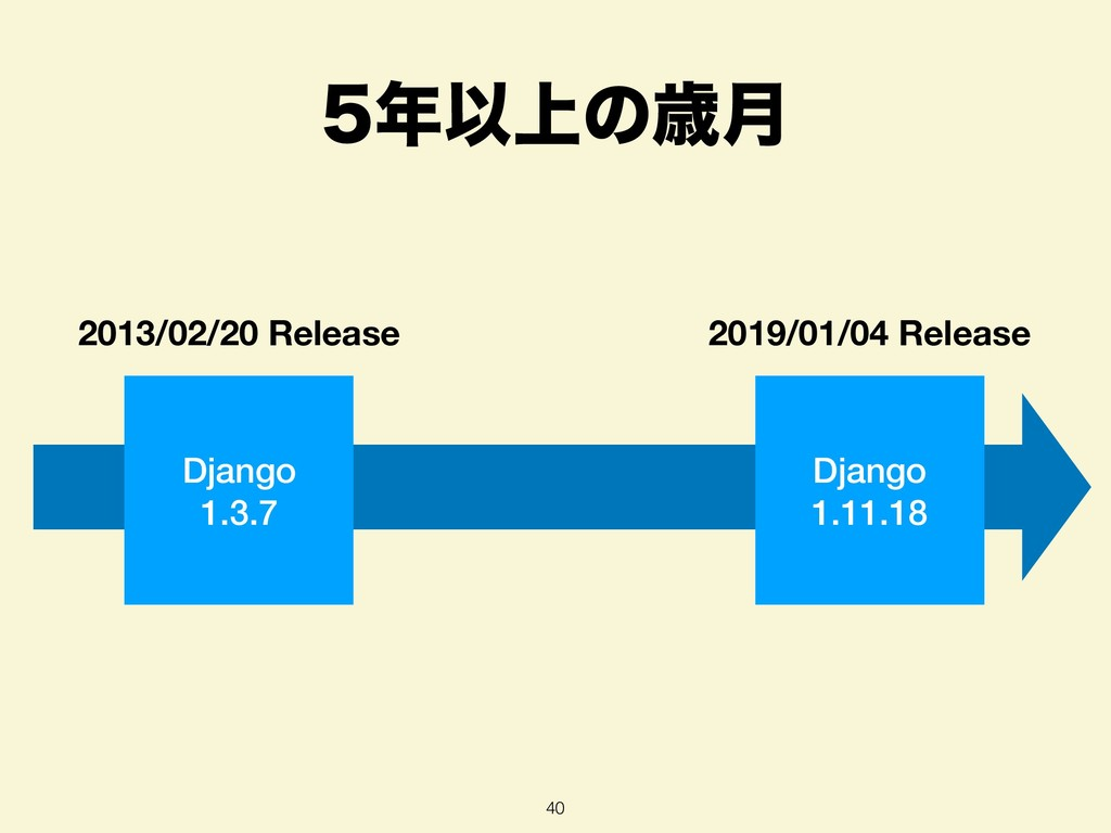 Ҏ্ͷࡀ݄ 40 Django 1.3.7 Django 1.11.18 2013/02/...