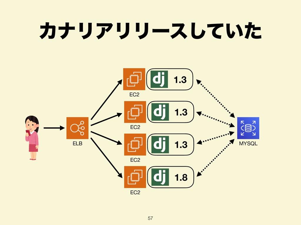 ΧφϦΞϦϦʔε͍ͯͨ͠ 57 ELB EC2 1.3 EC2 1.3 EC2 1.3 EC2...